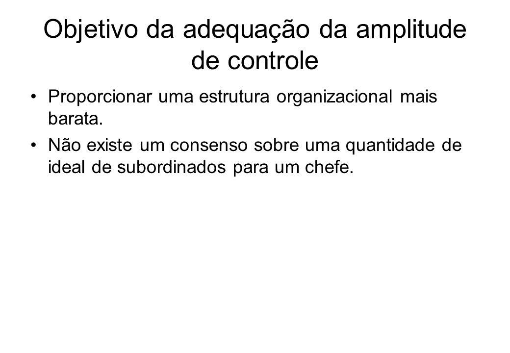 Objetivo da adequação da amplitude de controle Proporcionar uma estrutura organizacional mais barata.