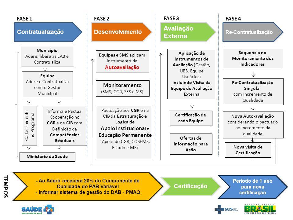 Equipe Adere e Contratualiza com o Gestor Municipal Município Adere, libera as EAB e Contratualiza Ministério da Saúde Equipes e SMS aplicam instrumen