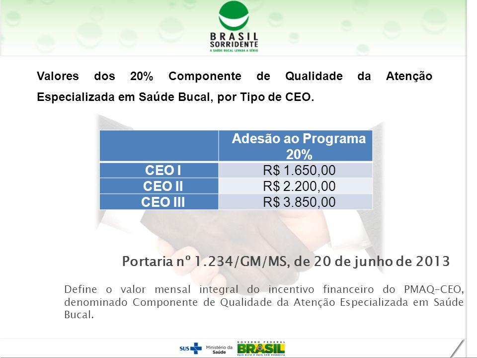 Adesão ao Programa 20% CEO IR$ 1.650,00 CEO IIR$ 2.200,00 CEO IIIR$ 3.850,00 Valores dos 20% Componente de Qualidade da Atenção Especializada em Saúde