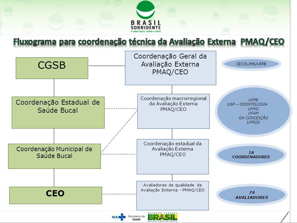 CGSB Coordenação Geral da Avaliação Externa PMAQ/CEO Coordenação Estadual de Saúde Bucal Coordenação Municipal de Saúde Bucal CEO Coordenação macrorre