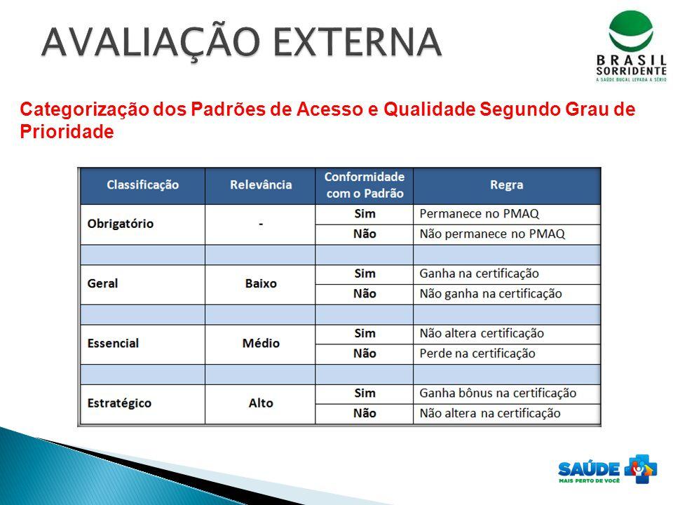 Categorização dos Padrões de Acesso e Qualidade Segundo Grau de Prioridade