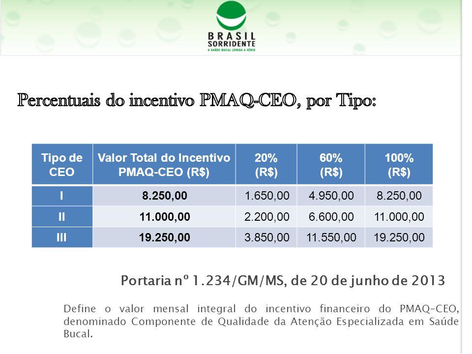 Tipo de CEO Valor Total do Incentivo PMAQ-CEO (R$) 20% (R$) 60% (R$) 100% (R$) I8.250,001.650,004.950,008.250,00 II11.000,002.200,006.600,0011.000,00