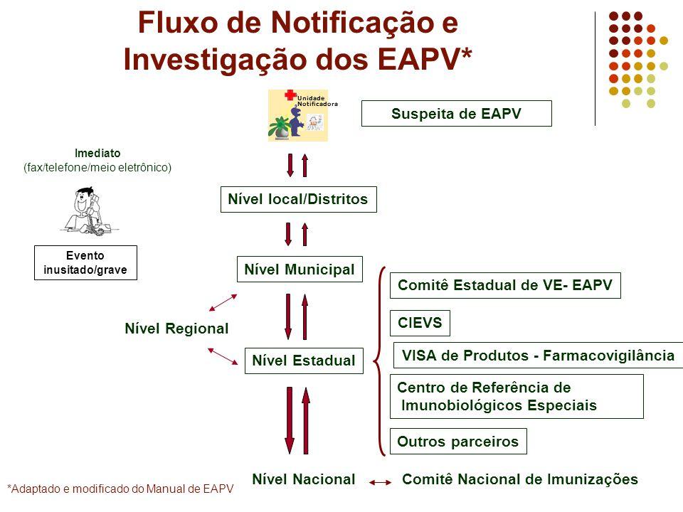 Fluxo de Notificação e Investigação dos EAPV* Imediato (fax/telefone/meio eletrônico) Suspeita de EAPV Unidade Notificadora Evento inusitado/grave Nív