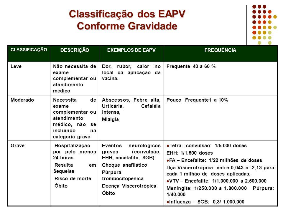 Classificação dos EAPV Conforme Gravidade CLASSIFICAÇÃO DESCRIÇÃOEXEMPLOS DE EAPVFREQUÊNCIA LeveNão necessita de exame complementar ou atendimento méd