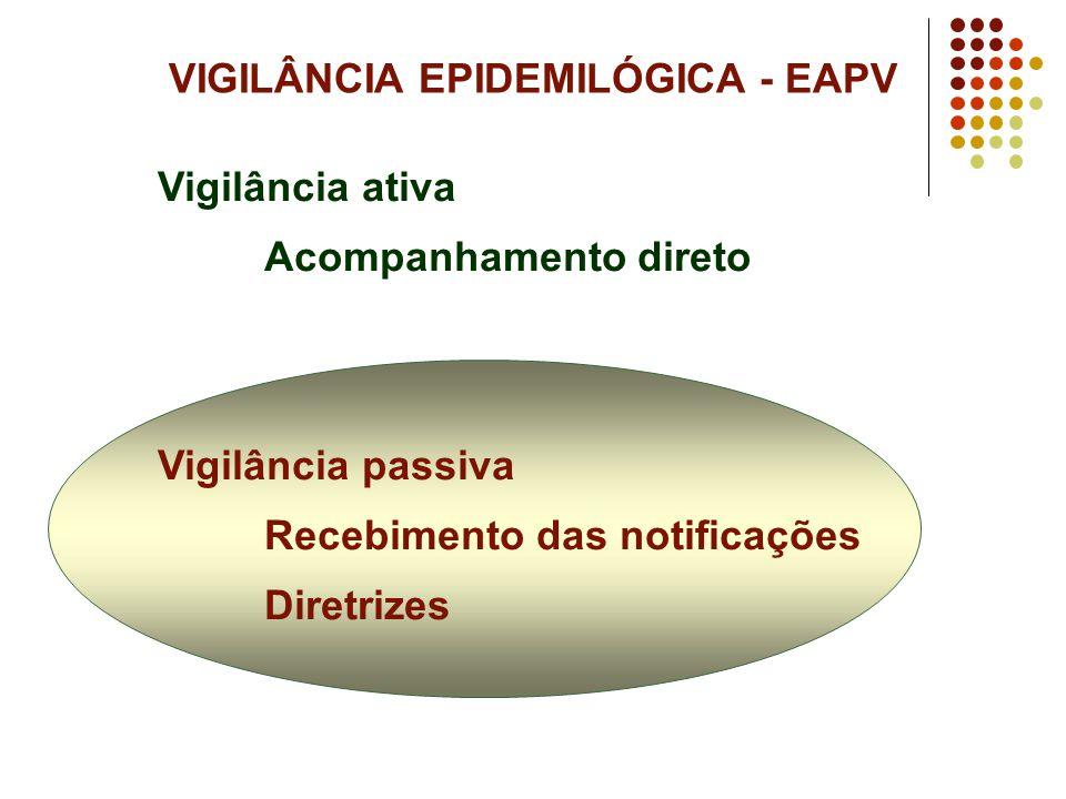 Vigilância ativa Acompanhamento direto Vigilância passiva Recebimento das notificações Diretrizes VIGILÂNCIA EPIDEMILÓGICA - EAPV