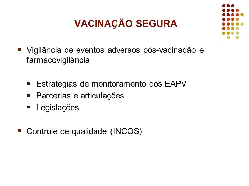 VACINAÇÃO SEGURA Vigilância de eventos adversos pós-vacinação e farmacovigilância Estratégias de monitoramento dos EAPV Parcerias e articulações Legis