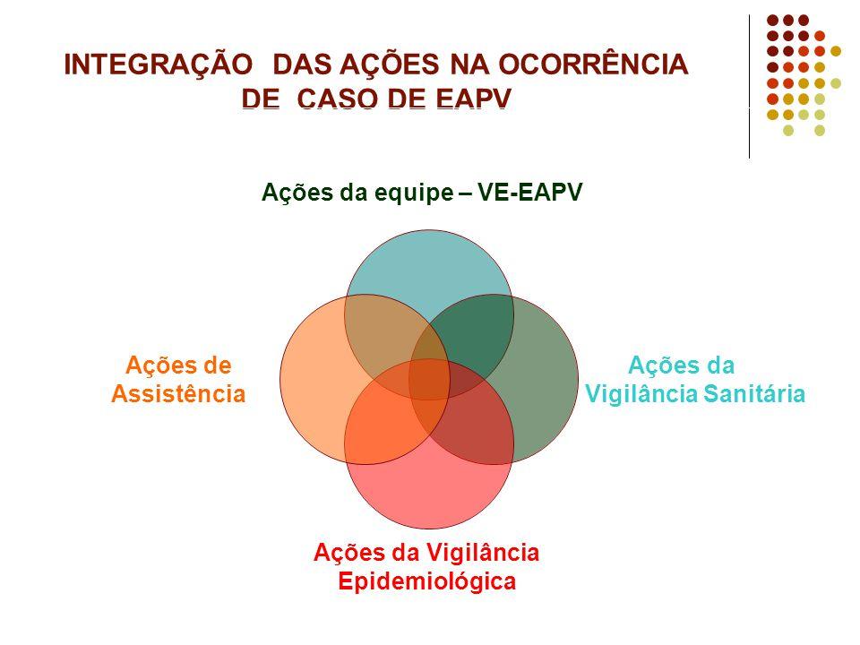 INTEGRAÇÃO DAS AÇÕES NA OCORRÊNCIA DE CASO DE EAPV Ações da equipe – VE- EAPV Ações da Vigilância Sanitária Ações da Vigilância Epidemiológica Ações d