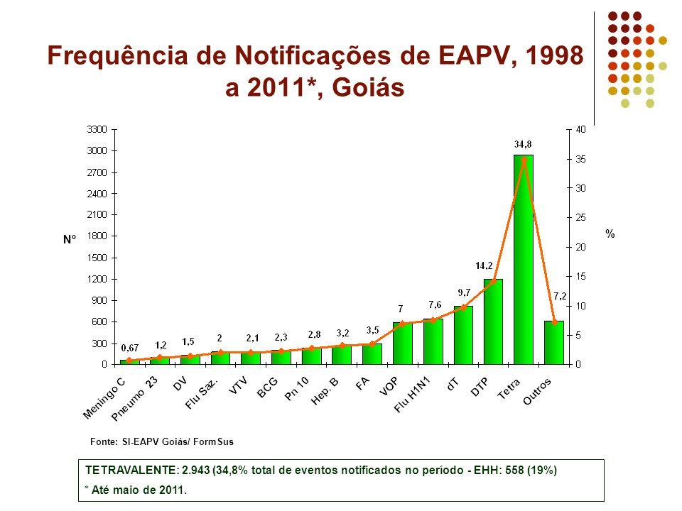 Frequência de Notificações de EAPV, 1998 a 2011*, Goiás Nº % Fonte: SI-EAPV Goiás/ FormSus TETRAVALENTE: 2.943 (34,8% total de eventos notificados no