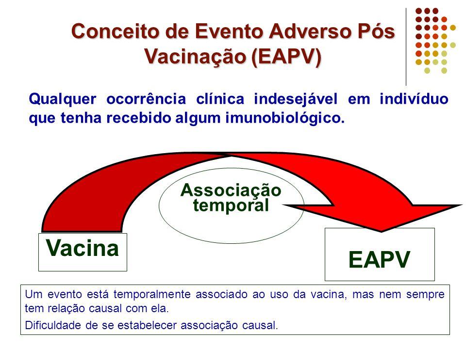 Fluxo de Notificação e Investigação dos EAPV* Imediato (fax/telefone/meio eletrônico) Suspeita de EAPV Unidade Notificadora Evento inusitado/grave Nível local/Distritos Nível Municipal Nível Estadual Nível Regional Nível Nacional Comitê Estadual de VE- EAPV Centro de Referência de Imunobiológicos Especiais *Adaptado e modificado do Manual de EAPV Comitê Nacional de Imunizações CIEVS VISA de Produtos - Farmacovigilância Outros parceiros ?