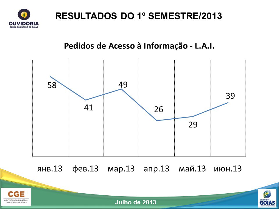 RESULTADOS DO 1º SEMESTRE/2013