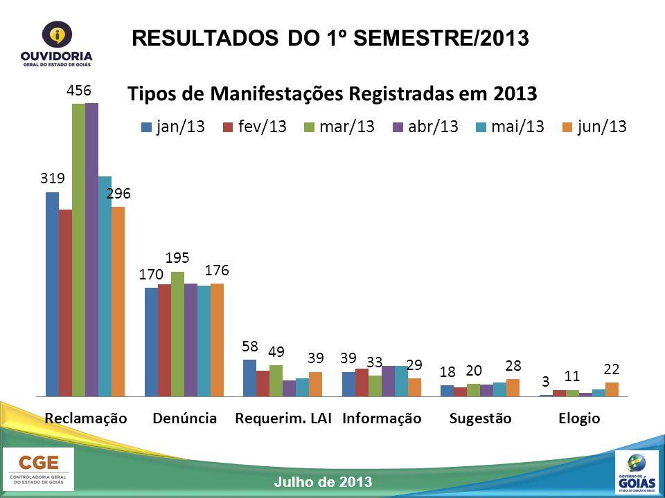 RESULTADOS DO 1º SEMESTRE/2013 Julho de 2013