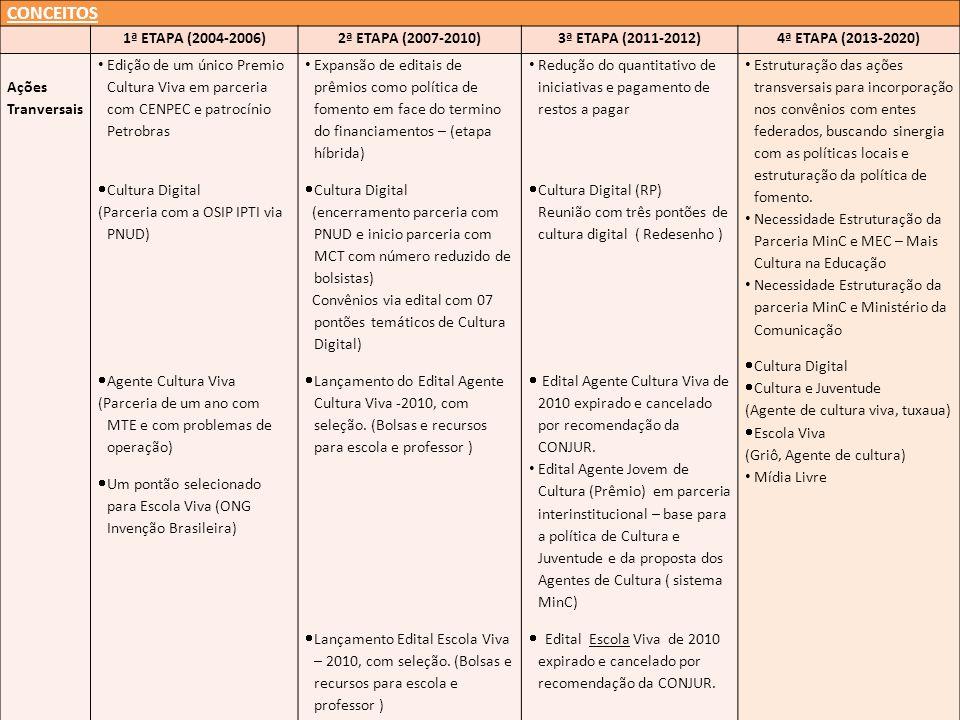 CONCEITOS 1ª ETAPA (2004-2006)2ª ETAPA (2007-2010)3ª ETAPA (2011-2012)4ª ETAPA (2013-2020) Ações Tranversais Edição de um único Premio Cultura Viva em parceria com CENPEC e patrocínio Petrobras Cultura Digital (Parceria com a OSIP IPTI via PNUD) Agente Cultura Viva (Parceria de um ano com MTE e com problemas de operação) Um pontão selecionado para Escola Viva (ONG Invenção Brasileira) Expansão de editais de prêmios como política de fomento em face do termino do financiamentos – (etapa híbrida) Cultura Digital (encerramento parceria com PNUD e inicio parceria com MCT com número reduzido de bolsistas) Convênios via edital com 07 pontões temáticos de Cultura Digital) Lançamento do Edital Agente Cultura Viva -2010, com seleção.