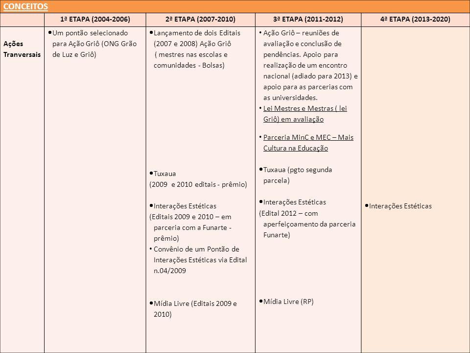 CONCEITOS 1ª ETAPA (2004-2006)2ª ETAPA (2007-2010)3ª ETAPA (2011-2012)4ª ETAPA (2013-2020) Ações Tranversais Um pontão selecionado para Ação Griô (ONG Grão de Luz e Griô) Lançamento de dois Editais (2007 e 2008) Ação Griô ( mestres nas escolas e comunidades - Bolsas) Tuxaua (2009 e 2010 editais - prêmio) Interações Estéticas (Editais 2009 e 2010 – em parceria com a Funarte - prêmio) Convênio de um Pontão de Interações Estéticas via Edital n.04/2009 Mídia Livre (Editais 2009 e 2010) Ação Griô – reuniões de avaliação e conclusão de pendências.