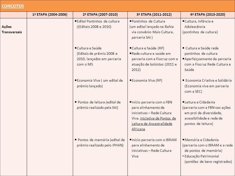 CONCEITOS 1ª ETAPA (2004-2006)2ª ETAPA (2007-2010)3ª ETAPA (2011-2012)4ª ETAPA (2013-2020) Ações Transversais Edital Pontinhos de cultura ((Editais 2008 e 2010) Cultura e Saúde (Editais de prêmio 2008 e 2010, lançados em parceria com o MS Economia Viva ( um edital de prêmio lançado) Pontos de leitura (edital de prêmio realizado pela SAI) Pontos de memória (edital de prêmio realizado pelo IPHAN) Pontinhos de Cultura (um edital lançado na Bahia via convênio Mais Cultura, parceria SAI ) Cultura e Saúde (RP) Rede cultura e saúde em parceria com a Fiocruz com a atuação de bolsistas (2011 e 2012) Economia Viva (RP) Início parceria com o FBN para alinhamento de iniciativas – Rede Cultura Viva.