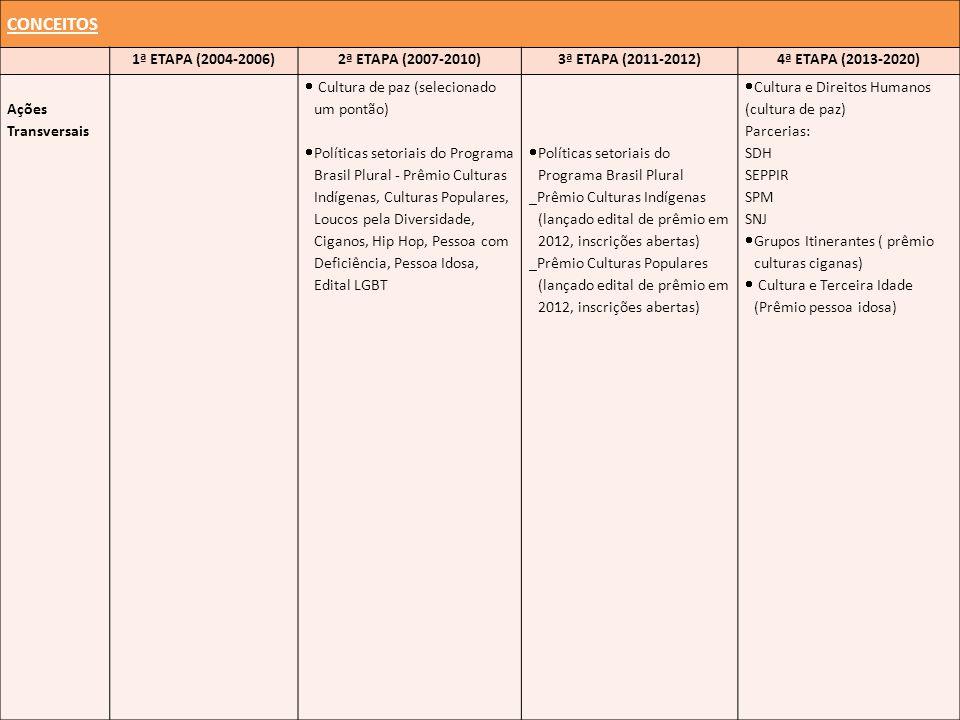 CONCEITOS 1ª ETAPA (2004-2006)2ª ETAPA (2007-2010)3ª ETAPA (2011-2012)4ª ETAPA (2013-2020) Ações Transversais Cultura de paz (selecionado um pontão) Políticas setoriais do Programa Brasil Plural - Prêmio Culturas Indígenas, Culturas Populares, Loucos pela Diversidade, Ciganos, Hip Hop, Pessoa com Deficiência, Pessoa Idosa, Edital LGBT Políticas setoriais do Programa Brasil Plural _Prêmio Culturas Indígenas (lançado edital de prêmio em 2012, inscrições abertas) _Prêmio Culturas Populares (lançado edital de prêmio em 2012, inscrições abertas) Cultura e Direitos Humanos (cultura de paz) Parcerias: SDH SEPPIR SPM SNJ Grupos Itinerantes ( prêmio culturas ciganas) Cultura e Terceira Idade (Prêmio pessoa idosa)