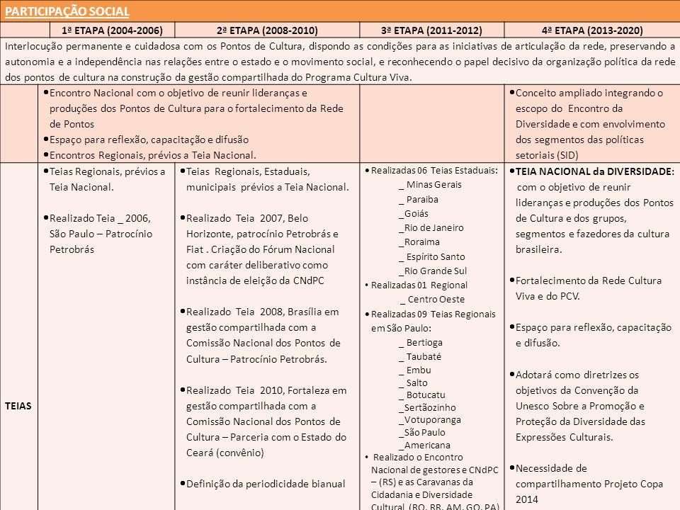 PARTICIPAÇÃO SOCIAL 1ª ETAPA (2004-2006)2ª ETAPA (2008-2010)3ª ETAPA (2011-2012)4ª ETAPA (2013-2020) Interlocução permanente e cuidadosa com os Pontos de Cultura, dispondo as condições para as iniciativas de articulação da rede, preservando a autonomia e a independência nas relações entre o estado e o movimento social, e reconhecendo o papel decisivo da organização política da rede dos pontos de cultura na construção da gestão compartilhada do Programa Cultura Viva.