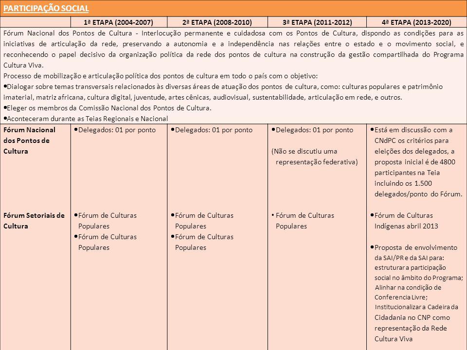 PARTICIPAÇÃO SOCIAL 1ª ETAPA (2004-2007)2ª ETAPA (2008-2010)3ª ETAPA (2011-2012)4ª ETAPA (2013-2020) Fórum Nacional dos Pontos de Cultura - Interlocução permanente e cuidadosa com os Pontos de Cultura, dispondo as condições para as iniciativas de articulação da rede, preservando a autonomia e a independência nas relações entre o estado e o movimento social, e reconhecendo o papel decisivo da organização política da rede dos pontos de cultura na construção da gestão compartilhada do Programa Cultura Viva.