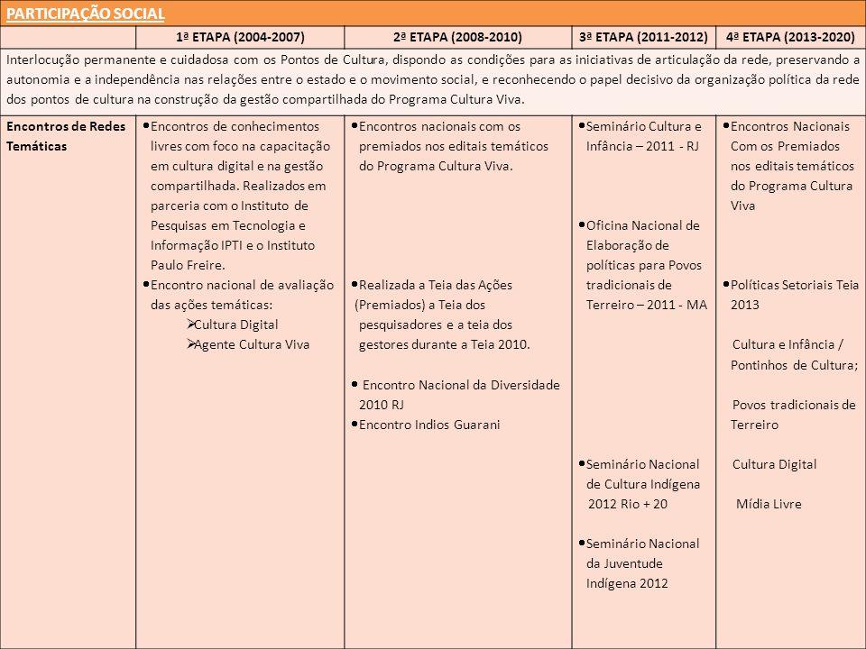 PARTICIPAÇÃO SOCIAL 1ª ETAPA (2004-2007)2ª ETAPA (2008-2010)3ª ETAPA (2011-2012)4ª ETAPA (2013-2020) Interlocução permanente e cuidadosa com os Pontos de Cultura, dispondo as condições para as iniciativas de articulação da rede, preservando a autonomia e a independência nas relações entre o estado e o movimento social, e reconhecendo o papel decisivo da organização política da rede dos pontos de cultura na construção da gestão compartilhada do Programa Cultura Viva.