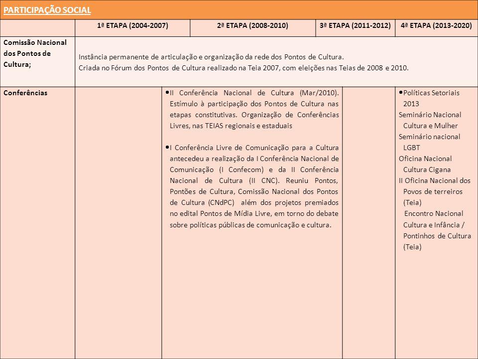 PARTICIPAÇÃO SOCIAL 1ª ETAPA (2004-2007)2ª ETAPA (2008-2010)3ª ETAPA (2011-2012)4ª ETAPA (2013-2020) Comissão Nacional dos Pontos de Cultura; Instância permanente de articulação e organização da rede dos Pontos de Cultura.