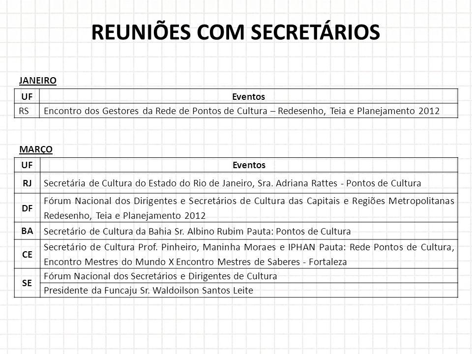 REUNIÕES COM SECRETÁRIOS UFEventos RSEncontro dos Gestores da Rede de Pontos de Cultura – Redesenho, Teia e Planejamento 2012 JANEIRO MARÇO UFEventos RJSecretária de Cultura do Estado do Rio de Janeiro, Sra.