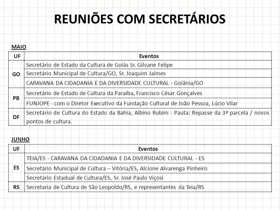 REUNIÕES COM SECRETÁRIOS MAIO UFEventos GO Secretário de Estado da Cultura de Goiás Sr.