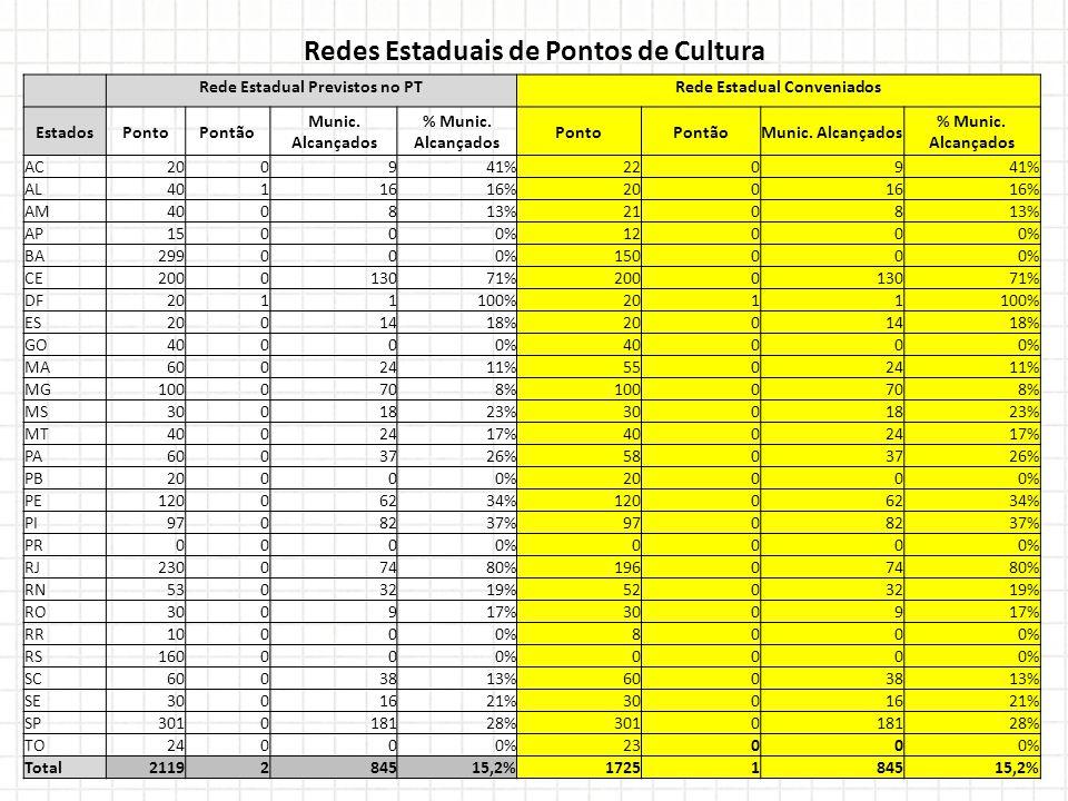 Rede Estadual Previstos no PTRede Estadual Conveniados EstadosPontoPontão Munic.