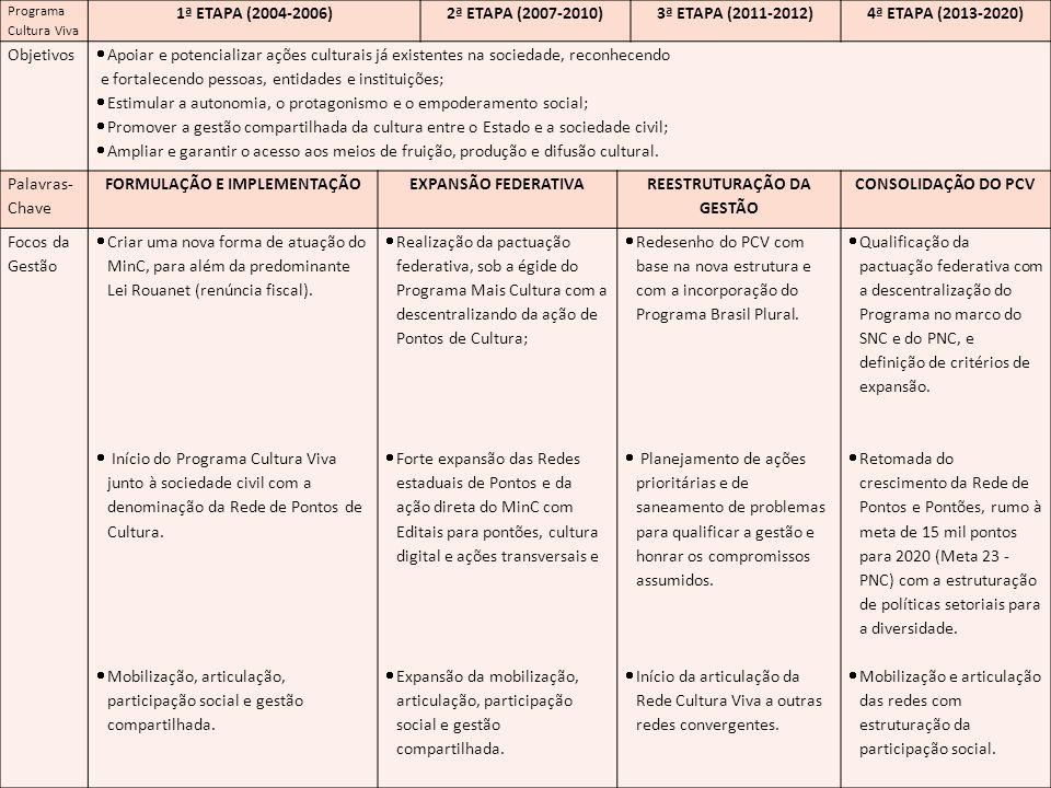 Programa Cultura Viva 1ª ETAPA (2004-2006)2ª ETAPA (2007-2010)3ª ETAPA (2011-2012)4ª ETAPA (2013-2020) Objetivos Apoiar e potencializar ações culturais já existentes na sociedade, reconhecendo e fortalecendo pessoas, entidades e instituições; Estimular a autonomia, o protagonismo e o empoderamento social; Promover a gestão compartilhada da cultura entre o Estado e a sociedade civil; Ampliar e garantir o acesso aos meios de fruição, produção e difusão cultural.