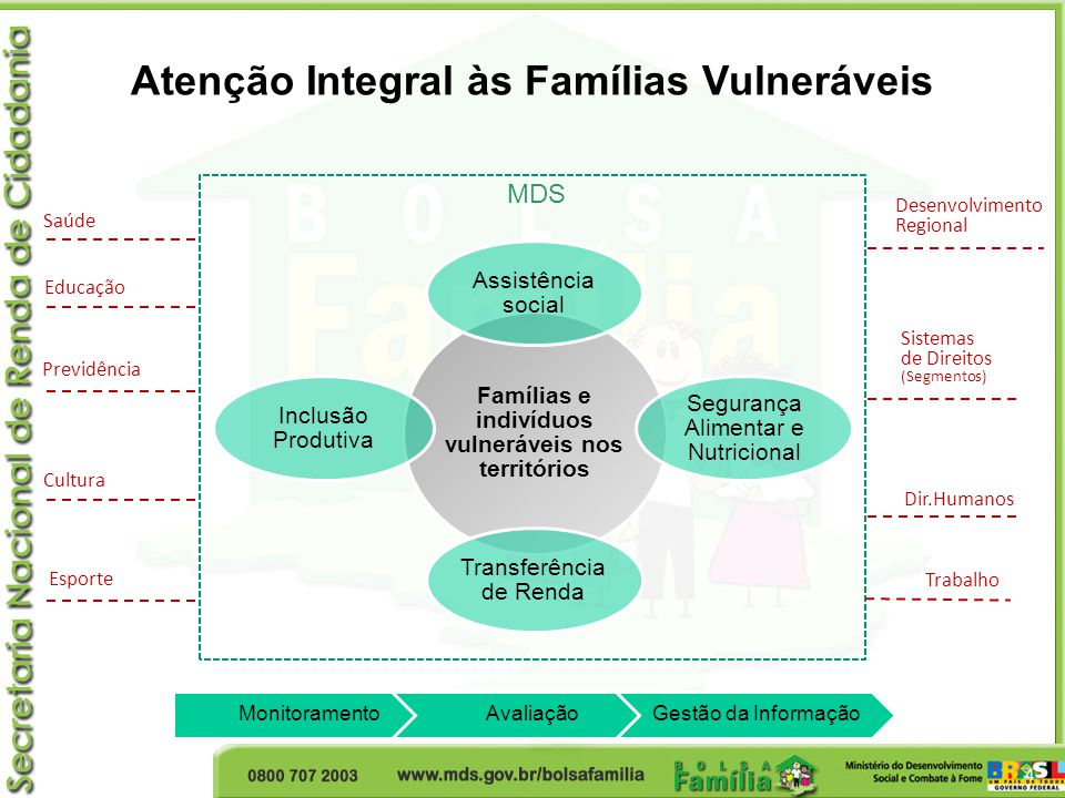 Famílias e indivíduos vulneráveis nos territórios Assistência social Segurança Alimentar e Nutricional Transferência de Renda Inclusão Produtiva Educa