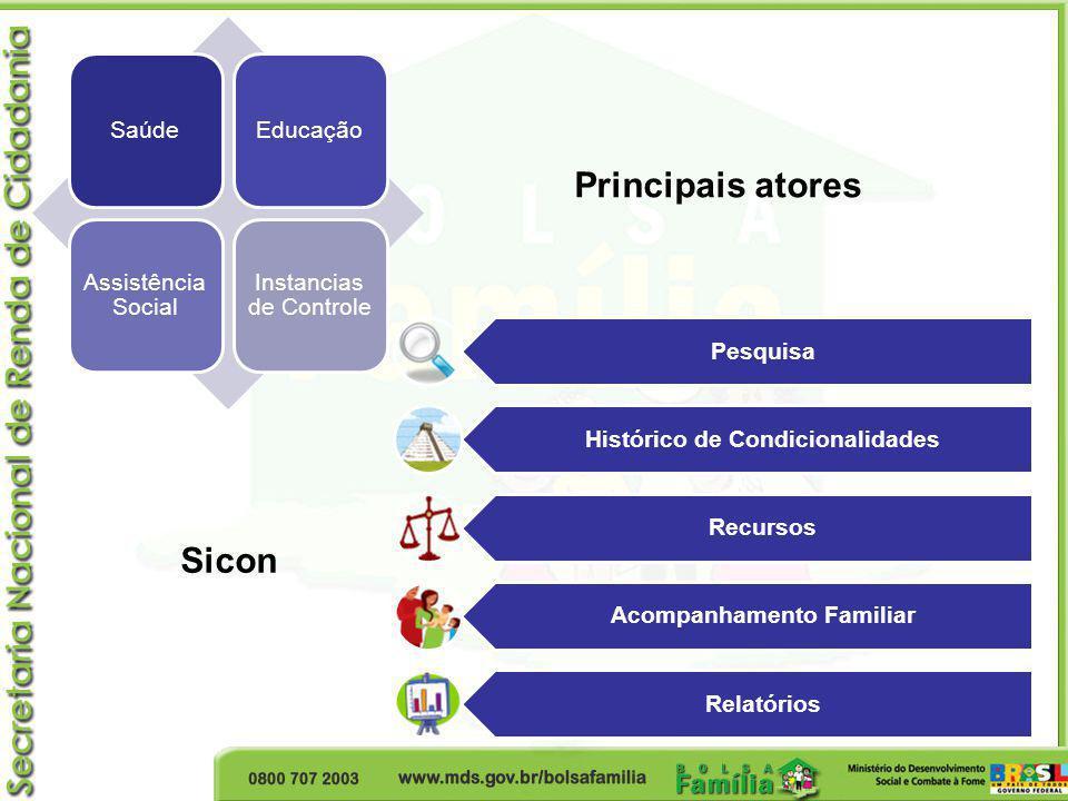 SaúdeEducação Assistência Social Instancias de Controle Pesquisa Histórico de Condicionalidades Recursos Acompanhamento Familiar Relatórios Principais