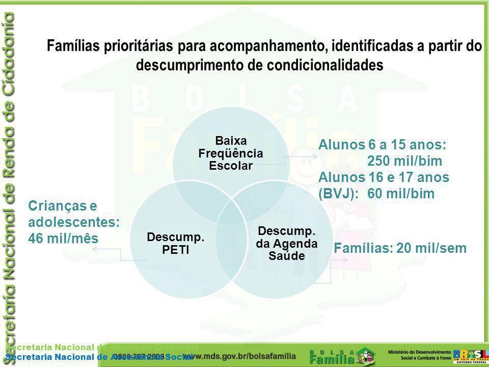 Secretaria Nacional de Renda de Cidadania Secretaria Nacional de Assistência Social Famílias prioritárias para acompanhamento, identificadas a partir