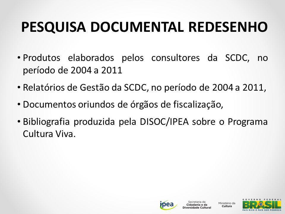 Produtos elaborados pelos consultores da SCDC, no período de 2004 a 2011 Relatórios de Gestão da SCDC, no período de 2004 a 2011, Documentos oriundos de órgãos de fiscalização, Bibliografia produzida pela DISOC/IPEA sobre o Programa Cultura Viva.
