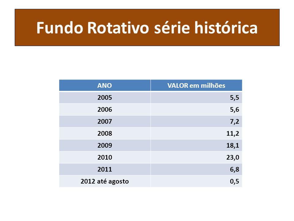 Fundo Rotativo série histórica ANOVALOR em milhões 20055,5 20065,6 20077,2 200811,2 200918,1 201023,0 20116,8 2012 até agosto0,5