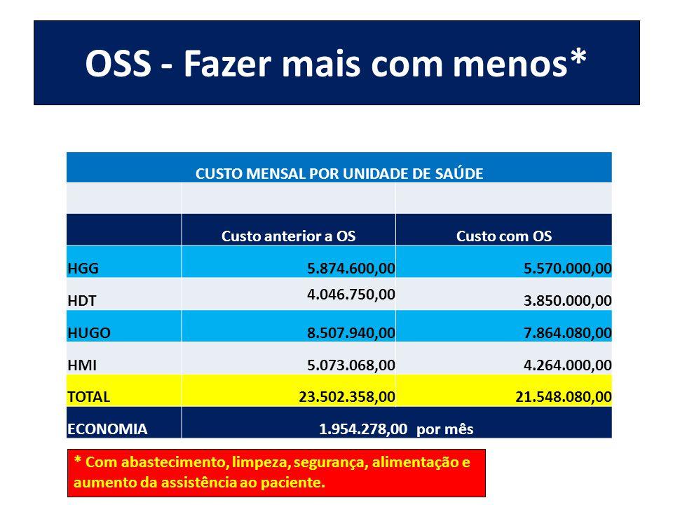 OSS - Fazer mais com menos* CUSTO MENSAL POR UNIDADE DE SAÚDE Custo anterior a OSCusto com OS HGG5.874.600,005.570.000,00 HDT 4.046.750,00 3.850.000,0