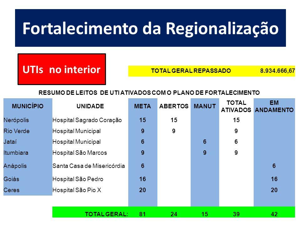 Fortalecimento da Regionalização TOTAL GERAL REPASSADO8.934.666,67 RESUMO DE LEITOS DE UTI ATIVADOS COM O PLANO DE FORTALECIMENTO MUNICÍPIOUNIDADEMETAABERTOSMANUT TOTAL ATIVADOS EM ANDAMENTO NerópolisHospital Sagrado Coração15 Rio VerdeHospital Municipal999 JataíHospital Municipal666 ItumbiaraHospital São Marcos999 AnápolisSanta Casa de Misericórdia66 GoiásHospital São Pedro16 CeresHospital São Pio X20 TOTAL GERAL:8124153942 UTIs no interior