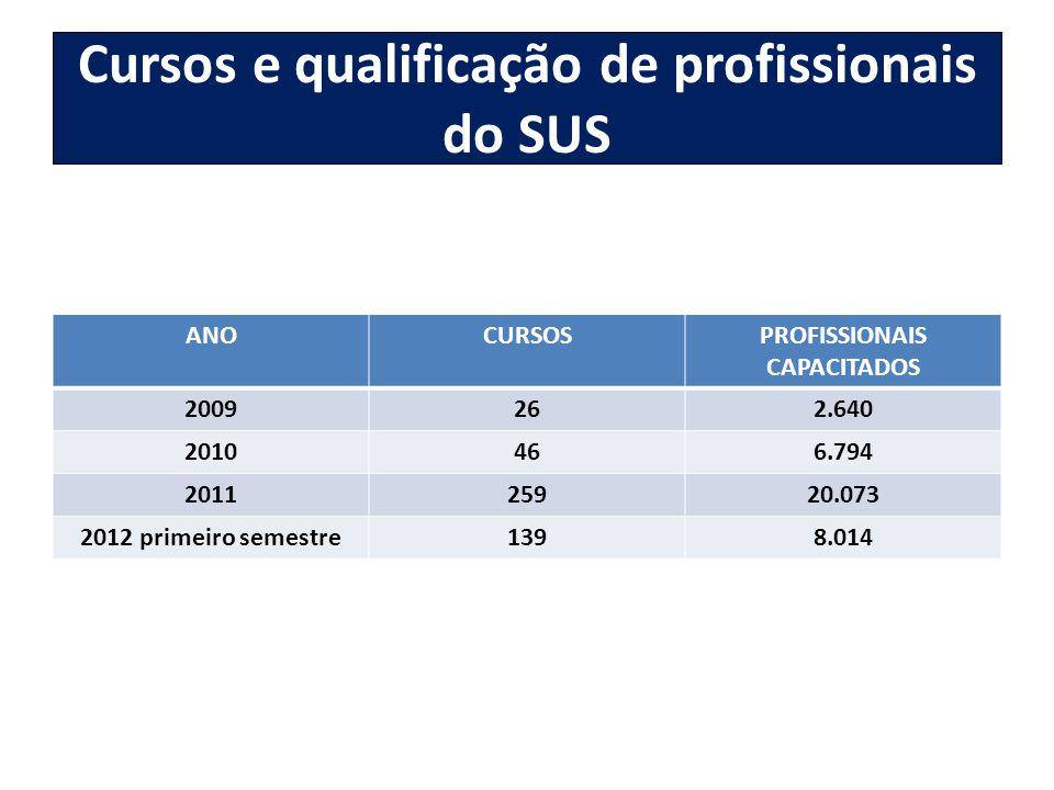 Cursos e qualificação de profissionais do SUS ANOCURSOSPROFISSIONAIS CAPACITADOS 2009262.640 2010466.794 201125920.073 2012 primeiro semestre1398.014