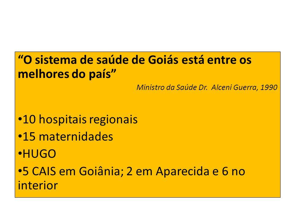 O sistema de saúde de Goiás está entre os melhores do país Ministro da Saúde Dr. Alceni Guerra, 1990 10 hospitais regionais 15 maternidades HUGO 5 CAI