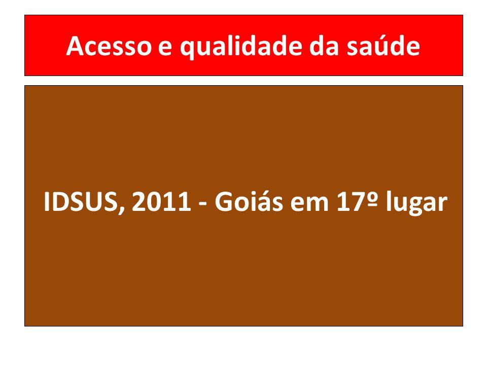 Acesso e qualidade da saúde IDSUS, 2011 - Goiás em 17º lugar