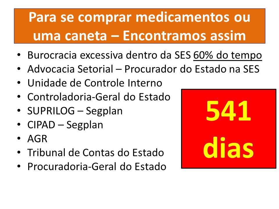 Para se comprar medicamentos ou uma caneta – Encontramos assim Burocracia excessiva dentro da SES 60% do tempo Advocacia Setorial – Procurador do Esta