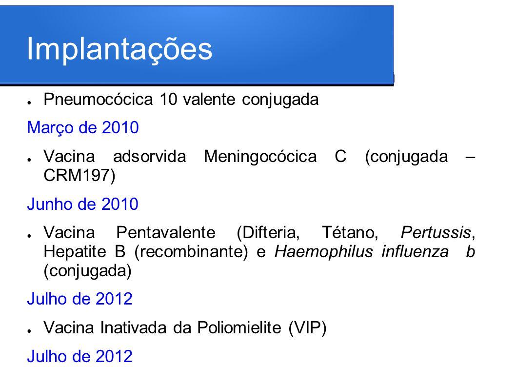 Implantações Pneumocócica 10 valente conjugada Março de 2010 Vacina adsorvida Meningocócica C (conjugada – CRM197) Junho de 2010 Vacina Pentavalente (