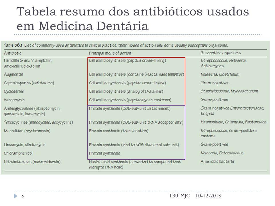 Inibidores de parede celular Inibidores das transpeptidases Beta lactâmicos Penicilina, cefalosporinas, etc.