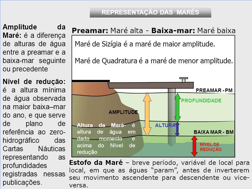 PREAMAR - PM BAIXA MAR - BM AMPLITUDE ALTURA NIVEL DE REDUÇÃO PROFUNDIDADE Amplitude da Maré: é a diferença de alturas de água entre a preamar e a baixa-mar seguinte ou precedente Nível de redução: é a altura mínima de água observada na maior baixa–mar do ano, e que serve de plano de referência ao zero- hidrográfico das Cartas Náuticas representando as profundidades registradas nessas publicações.