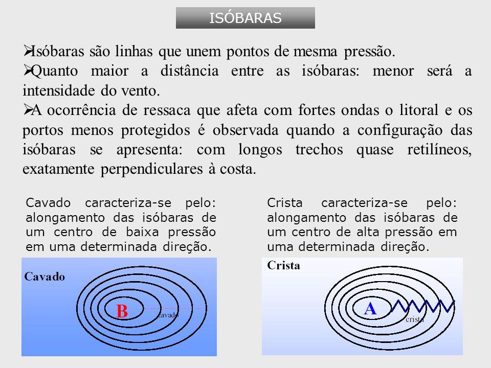 Isóbaras são linhas que unem pontos de mesma pressão.