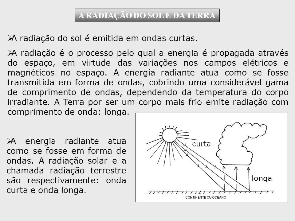 A RADIAÇÃO DO SOL E DA TERRA A radiação do sol é emitida em ondas curtas.