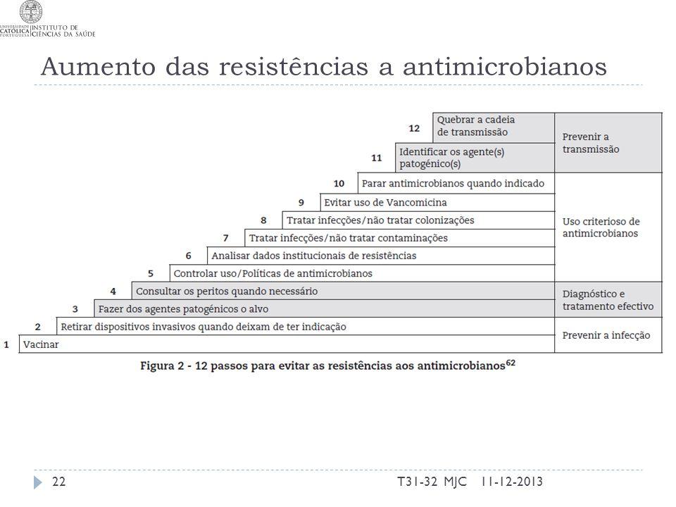 Aumento das resistências a antimicrobianos Situação indissociável da infeção e do seu controlo. 11-12-2013T31-32 MJC22