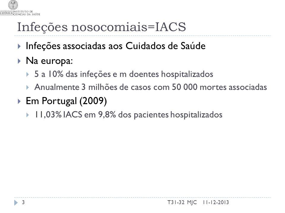 Infeções nosocomiais=IACS Infeções associadas aos Cuidados de Saúde Na europa: 5 a 10% das infeções e m doentes hospitalizados Anualmente 3 milhões de