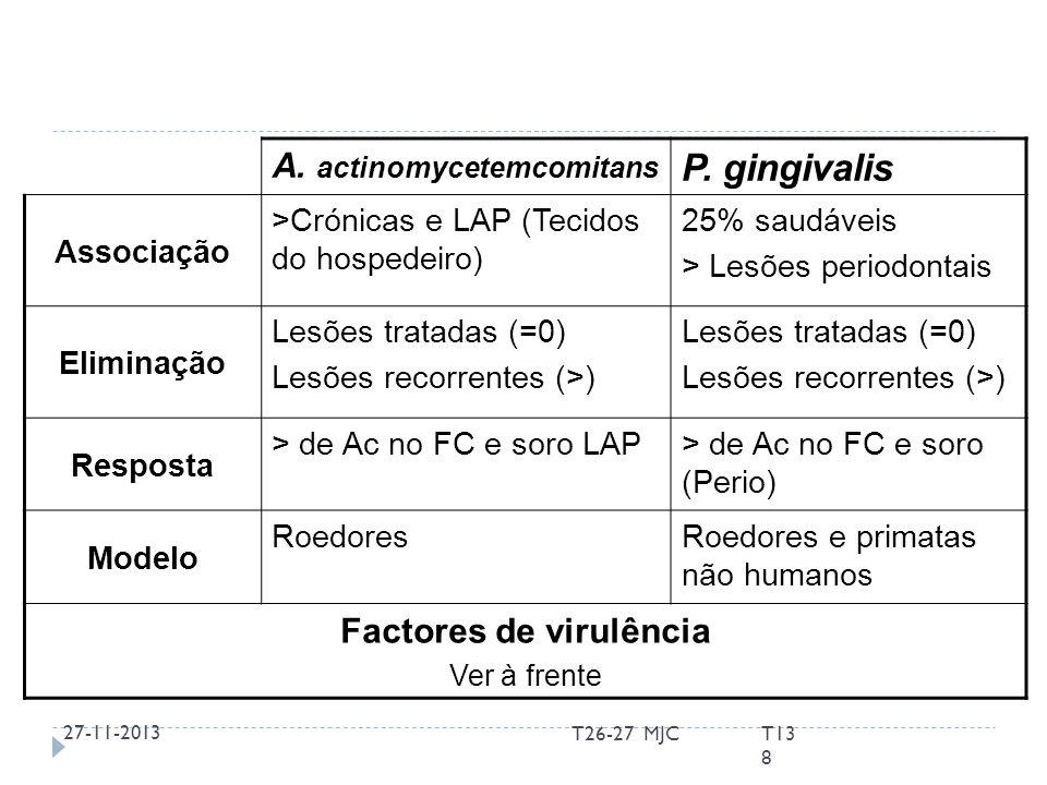 Aggregatibacter actinomycemcomitans Anaeróbio Facultativo Não móvel Bastonete G- Números aumentados em LAP e periodontite crónica Existe também em lesões tratadas e em locais saudáveis Existem 5 serótipos (a-e) Serótipo b associado a locais com patologia Estirpes que produzem leucotoxina associadas a LAP 27-11-20139T26-27 MJC