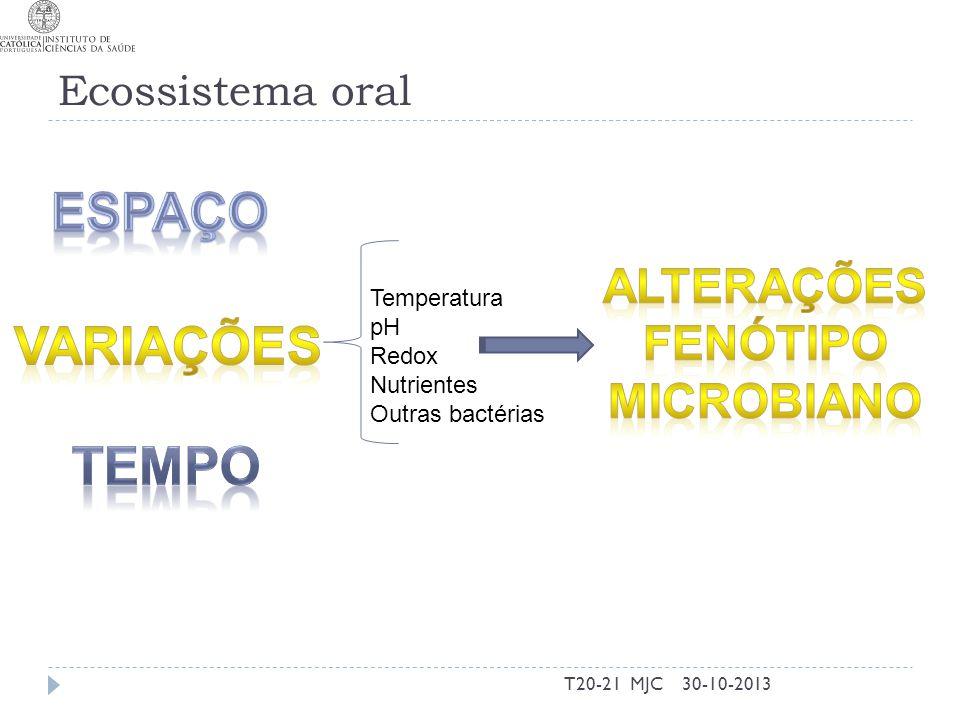 Ecossistema oral 30-10-2013T20-21 MJC Temperatura pH Redox Nutrientes Outras bactérias