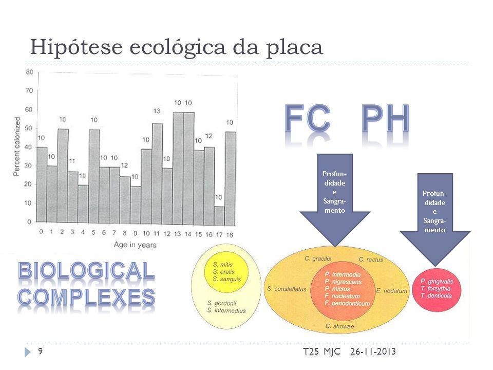 Hipótese ecológica da placa Profun- didade e Sangra- mento 26-11-20139T25 MJC
