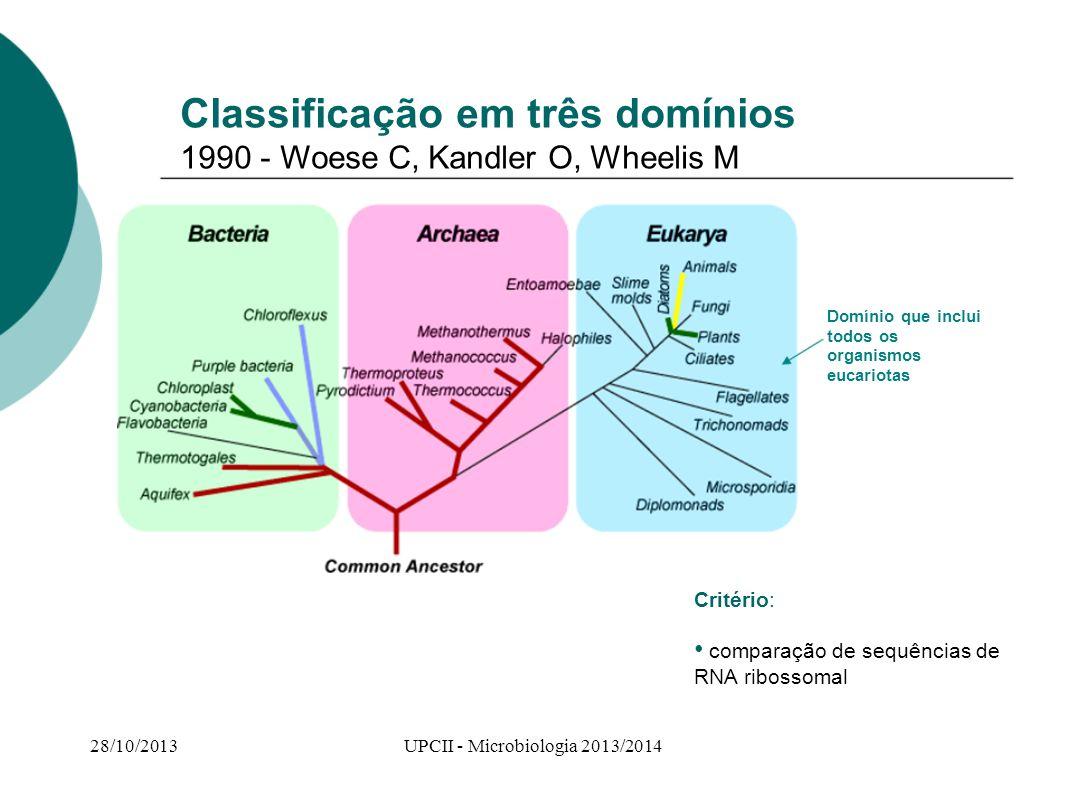 Classificação em três domínios 1990 - Woese C, Kandler O, Wheelis M Critério: comparação de sequências de RNA ribossomal Domínio que inclui todos os o