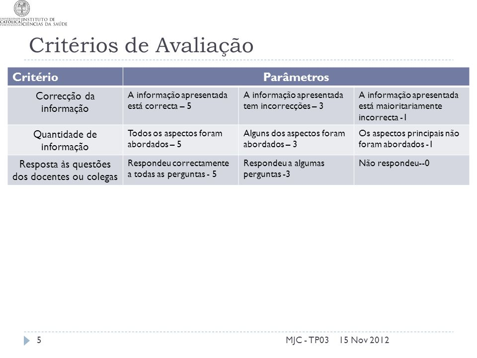 Critérios de Avaliação 15 Nov 2012MJC - TP035 CritérioParâmetros Correcção da informação A informação apresentada está correcta – 5 A informação apres